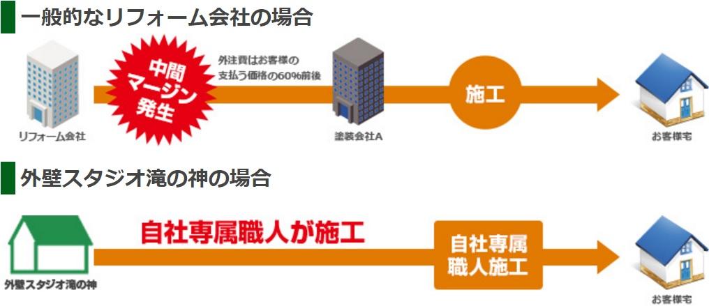 リフォーム会社との比較表